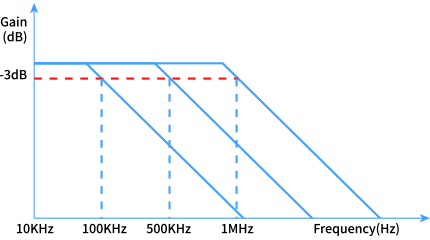 frequency band width